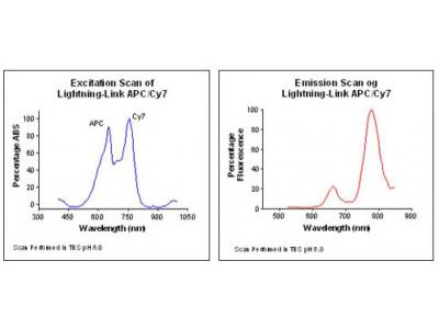 Lightning-Link (R) APC-Cy7 Antibody Labeling Kit