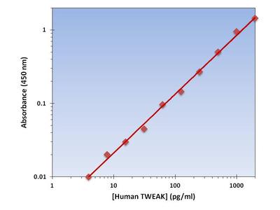 TWEAK ELISA Kit (Human) : 96 Wells (OKAG00070)