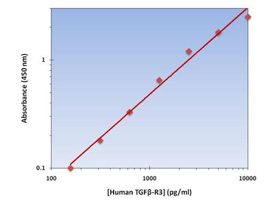 TGFB-R3 ELISA Kit (Human) : 96 Wells (OKAG00166)