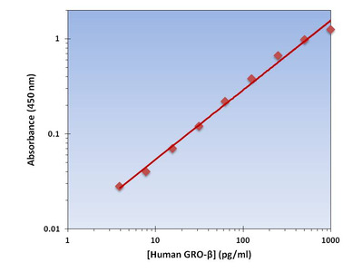 GRO-B ELISA Kit (Human) : 96 Wells (OKAG00021)