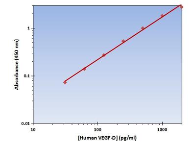 VEGF-D ELISA Kit (Human) : 96 Wells (OKAG00261)