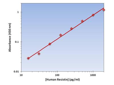Resistin ELISA Kit (Human) : 96 Wells (OKAG00059)