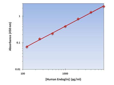 Endoglin ELISA Kit (Human) : 96 Wells (OKAG00159)