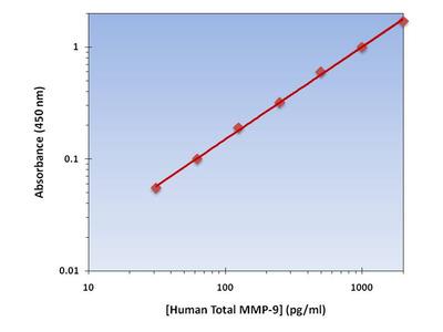 Total MMP-9 ELISA Kit (Human) : 96 Wells (OKAG00175)