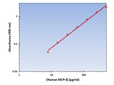 MCP-3 ELISA Kit (Human) : 96 Wells (OKAG00206)