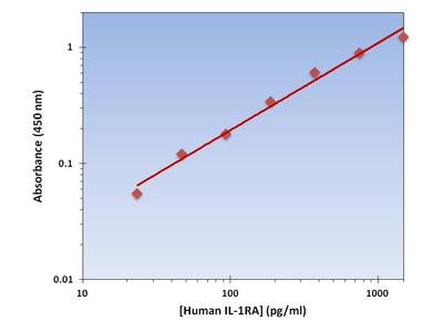 IL-1RA ELISA Kit (Human) : 96 Wells (OKAG00030)
