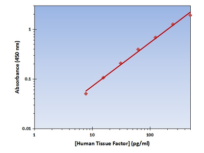 Tissue Factor ELISA Kit (Human) : 96 Wells (OKAG00211)