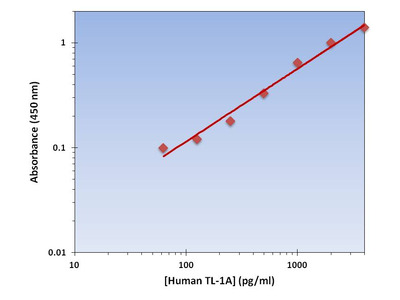 TL-1A ELISA Kit (Human) : 96 Wells (OKAG00065)