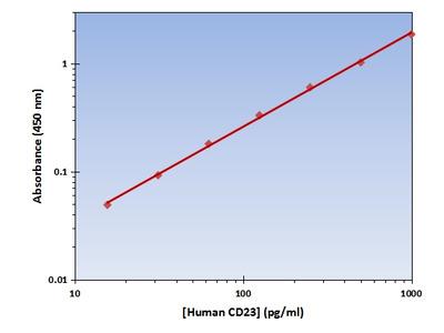 CD23 ELISA Kit (Human) : 96 Wells (OKAG00208)