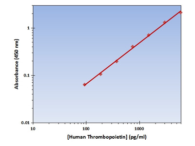 Thrombopoietin ELISA Kit (Human) : 96 Wells (OKAG00253)