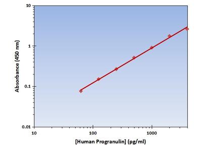 Progranulin ELISA Kit (Human) : 96 Wells (OKAG00243)