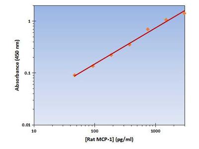 MCP-1 ELISA Kit (Rat) : 96 Wells (OKAG00111)