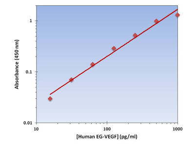 EG-VEGF ELISA Kit (Human) : 96 Wells (OKAG00013)