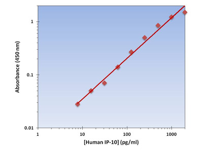 IP-10 ELISA Kit (Human) : 96 Wells (OKAG00045)