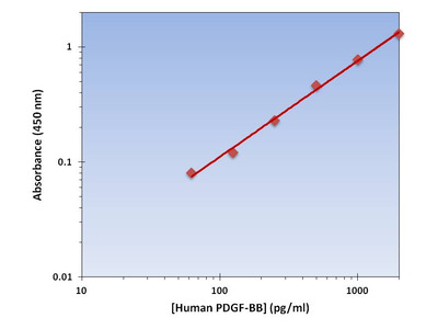 PDGF-BB ELISA Kit (Human) : 96 Wells (OKAG00056)