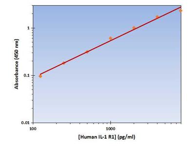 IL-1 R1 ELISA Kit (Human) : 96 Wells (OKAG00128)