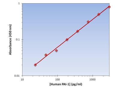PAI-1 ELISA Kit (Human) : 96 Wells (OKAG00055)