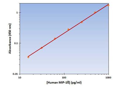 MIP-1δ ELISA Kit (Human) : 96 Wells (OKAG00153)