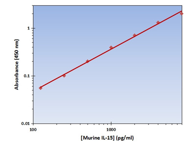 IL-15 ELISA Kit (Mouse) : 96 Wells (OKAG00179)