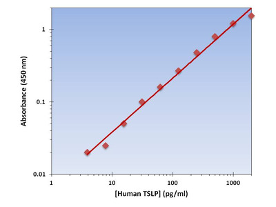 TSLP ELISA Kit (Human) : 96 Wells (OKAG00069)