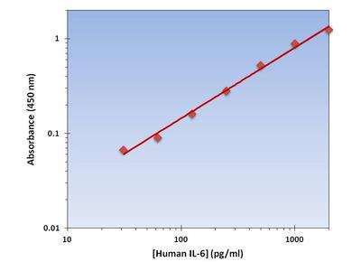 IL-6 ELISA Kit (Human) : 96 Wells (OKAG00041)