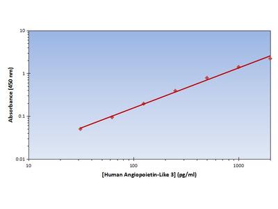 Angiopoietin-Like 3 ELISA Kit (Human) : 96 Wells (OKAG00196)
