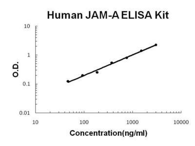 Human JAM-A ELISA Kit