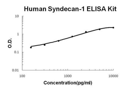Human Syndecan 1 ELISA Kit