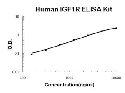 Human IGF1R ELISA Kit