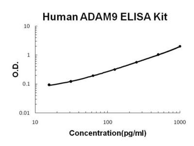 Human ADAM9 ELISA Kit
