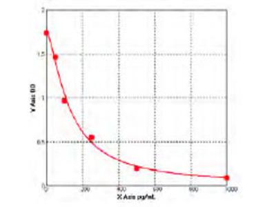 Human beta 3 adrenergic receptor (ADRB3) ELISA Kit