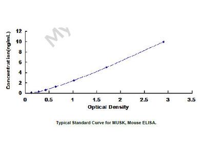 ELISA Kit for Muscle, Skeletal, Receptor Tyrosine Kinase (MUSK)