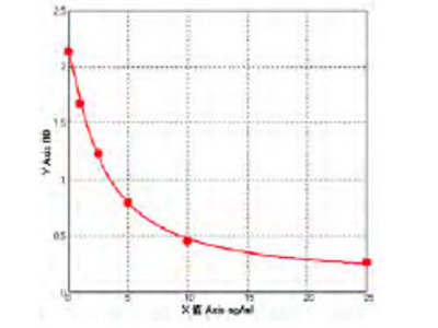 Human Amyloid like protein 1 (APLP1) ELISA Kit