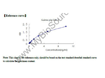 Guinea pig Galectin 3 (GAL-3) ELISA Kit