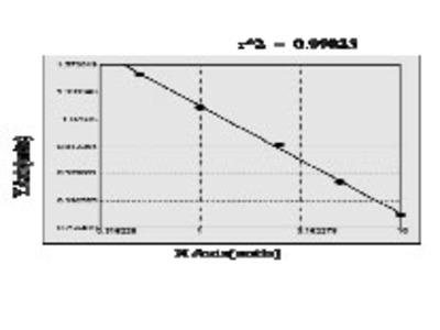 Human Potassium voltage gated channel subfamily KQT member 1 (KCNQ1) ELISA Kit