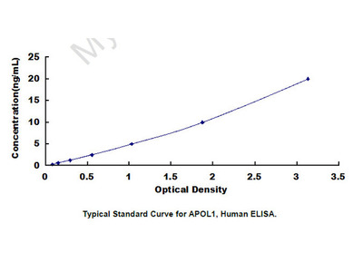 ELISA Kit for Apolipoprotein L (APOL1)