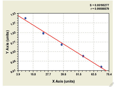 Goat beta-hexosaminidase A ELISA Kit