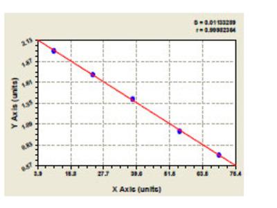Human Galactoside 2 Alpha L fucosyltransferase 2 (FUT2) ELISA Kit