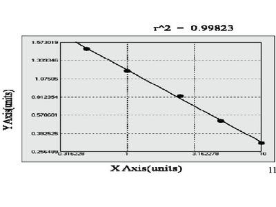 Mouse Probable ATP-dependent RNA helicase DDX58 (DDX58) ELISA Kit