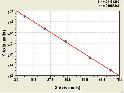Chicken Beta Site APP Cleaving Enzyme 1 ELISA Kit