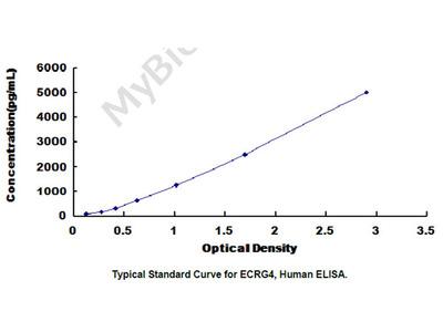 ELISA Kit for Esophageal Cancer Related Gene 4 (ECRG4)