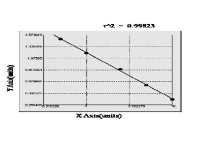 Porcine Sarcoplasmic/endoplasmic reticulum calcium ATPase 1 (ATP2A1) ELISA Kit