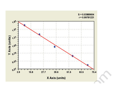 Canine Cytochrome-C ELISA Kit