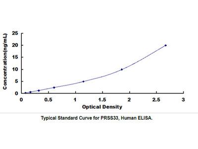 ELISA Kit for Protease, Serine 33 (PRSS33)