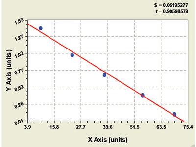 Chicken Aryl hydrocarbon receptor, AhR ELISA Kit