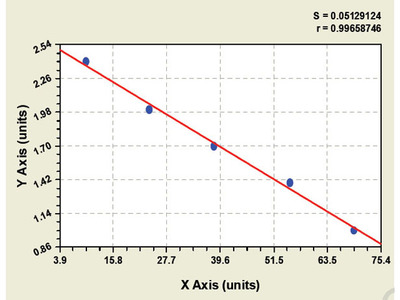 Human Collagen Alpha 1 (XIV) chain (COL14A1) ELISA Kit