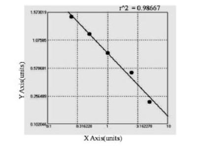 Canine Granulocyte colony-stimulating factor (CSF3) ELISA Kit