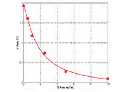 Human Activin receptor type 2B (ACVR2B) ELISA Kit