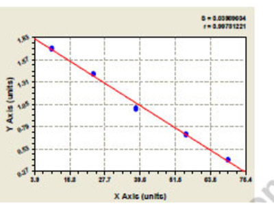 Human Low molecular weight phosphotyrosine protein phosphatase (ACP1) ELISA Kit