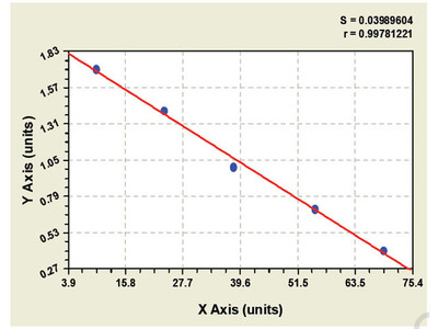 Human Aldo keto reductase family 1 member C4 (AKR1C4) ELISA Kit